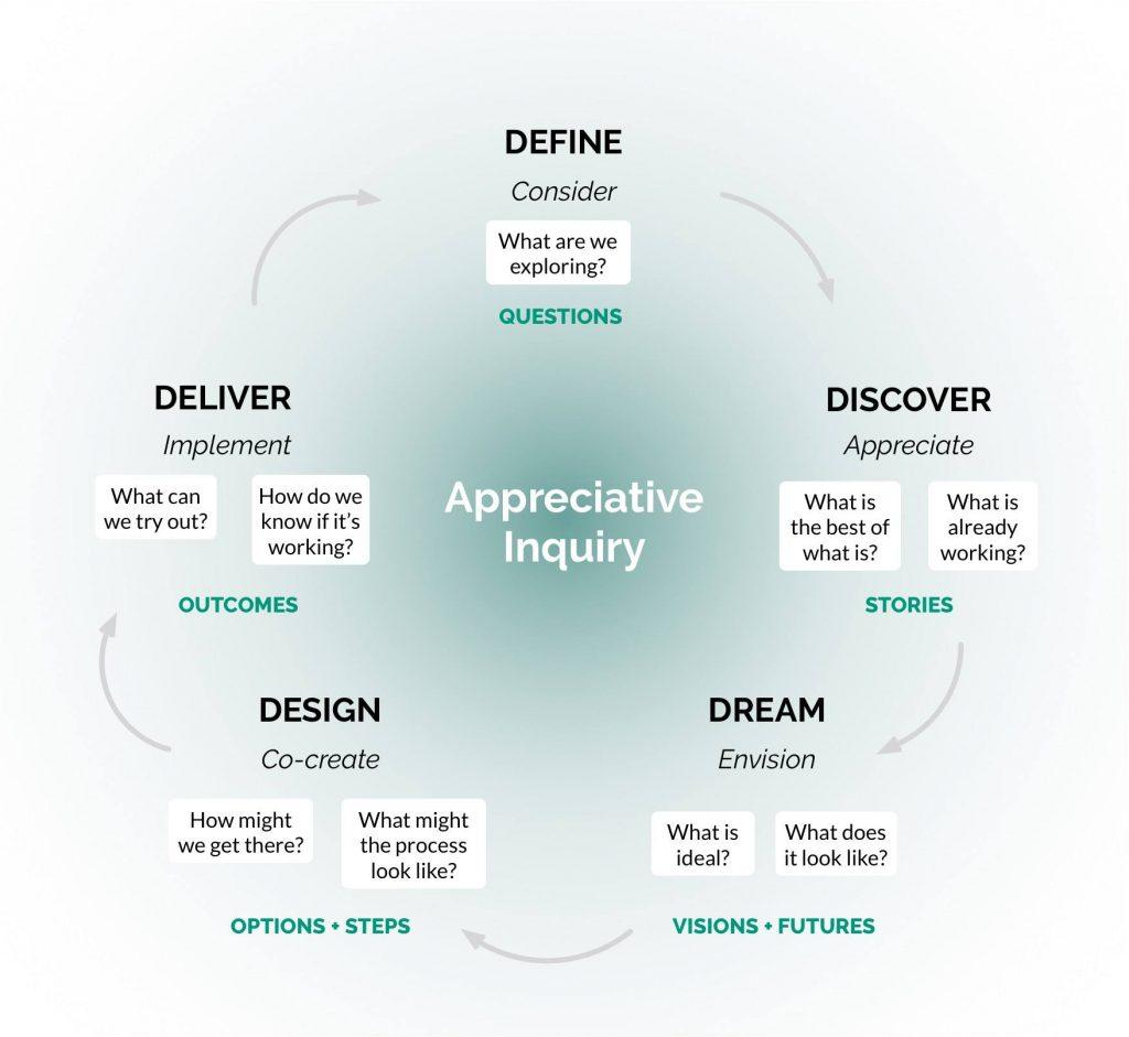 circular diagram of appreciative inquiry process: define/consider, discover/appreciate, dream/envision, design/co-create, deliver/implement