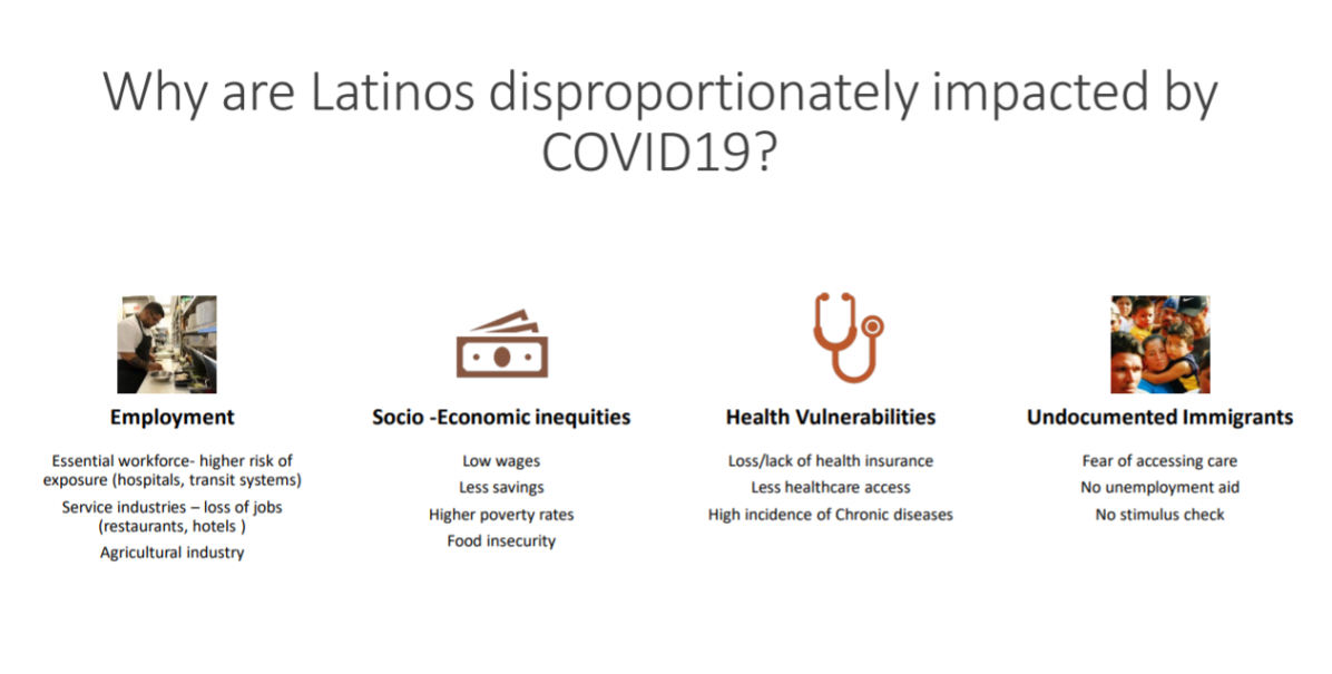 Graphic illustrating reasons why Latino communities are disproportionately impacted by COVID-19