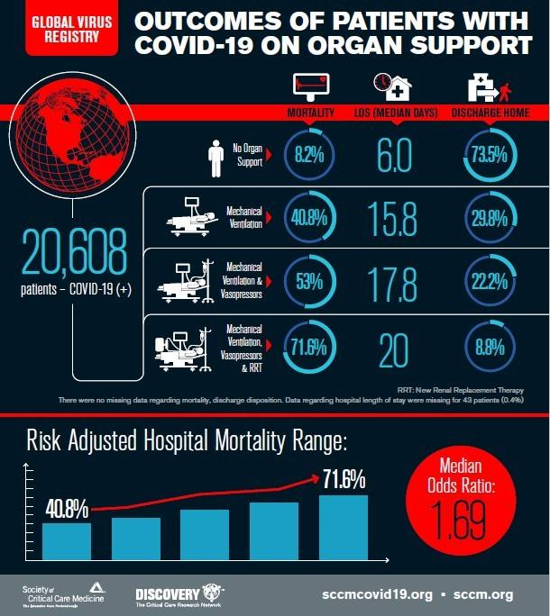 Infographic of outcomes of patients with COVID-19 on organ support. From Global Virus Registry.