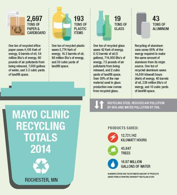 infographic for Mayo Clinic recycling in Rochester Minnesota going green