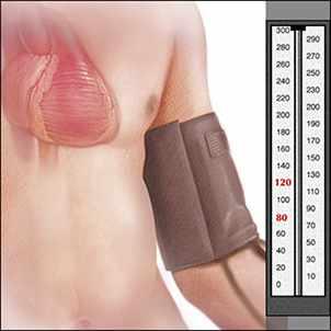 a medical illustration of the measurement of blood pressure