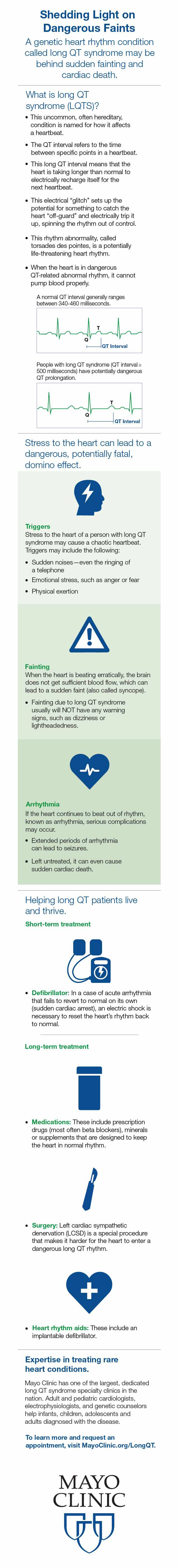 Infographic for Long QT syndrome