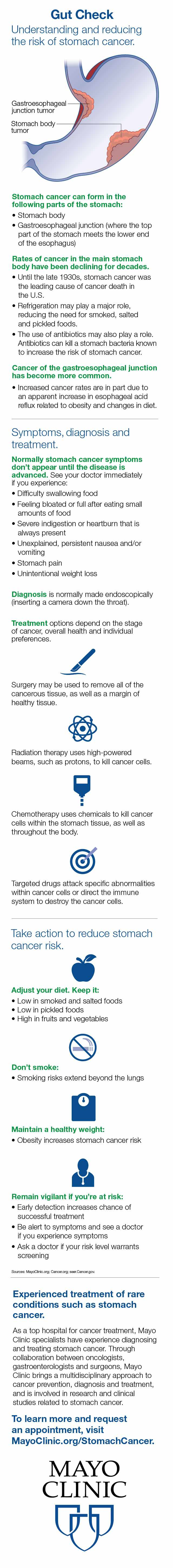 Infographic for stomach cancer risks, gut check