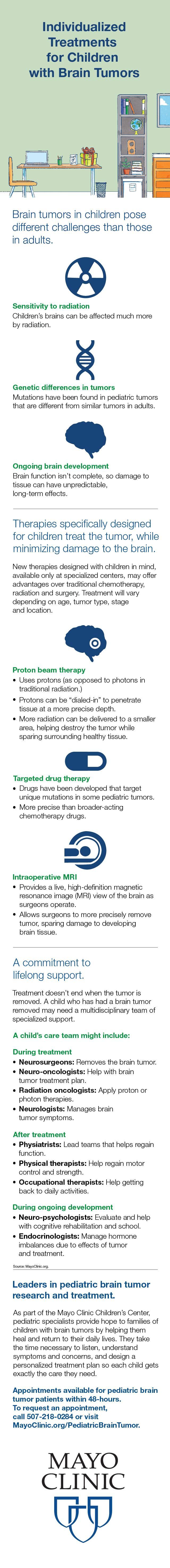 infographic describing pediatric brain tumors