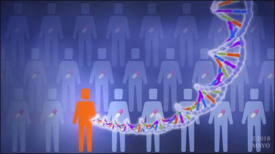 una representación gráfica de la farmacogenómica