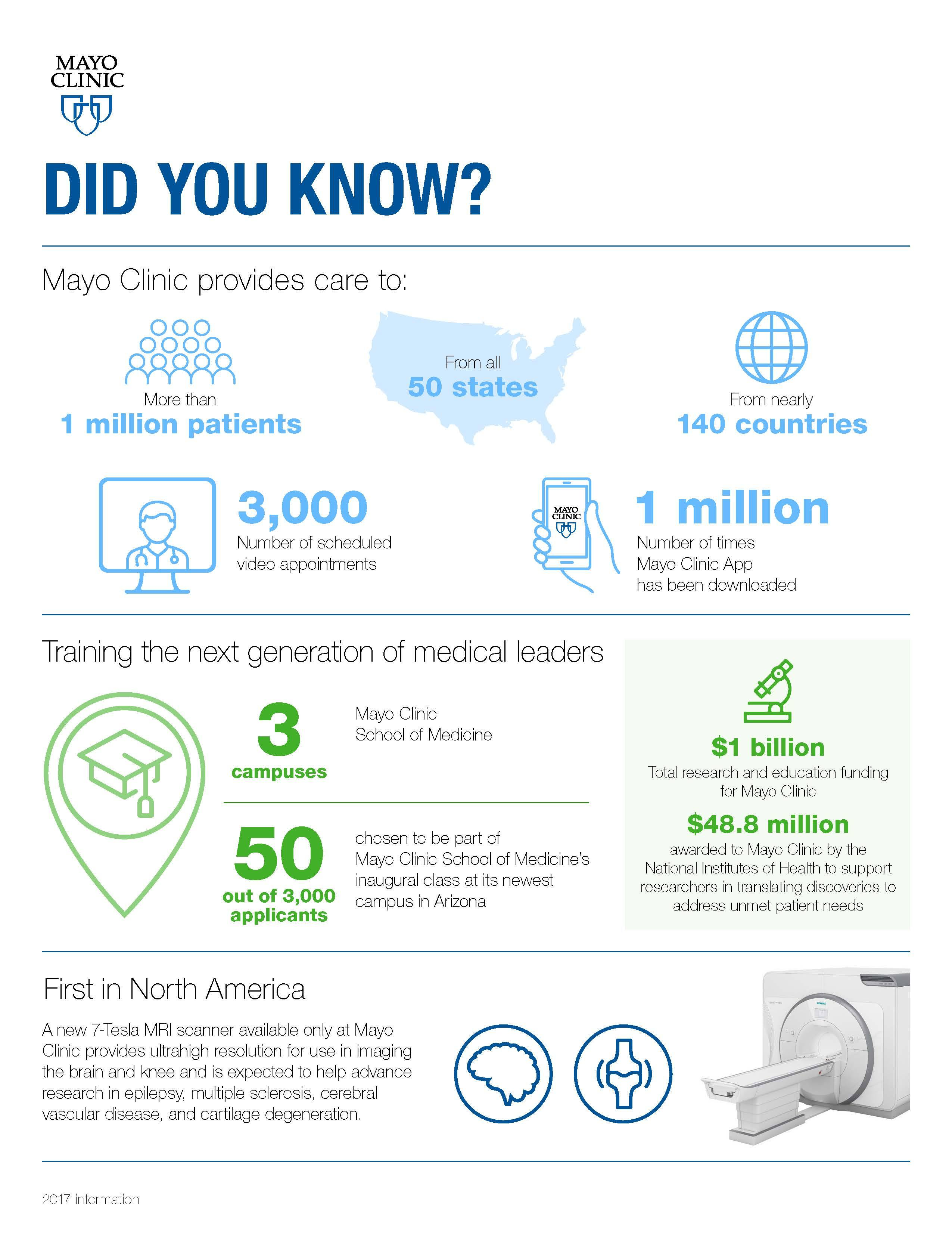 Mayo Clinic Did You Know Infographic