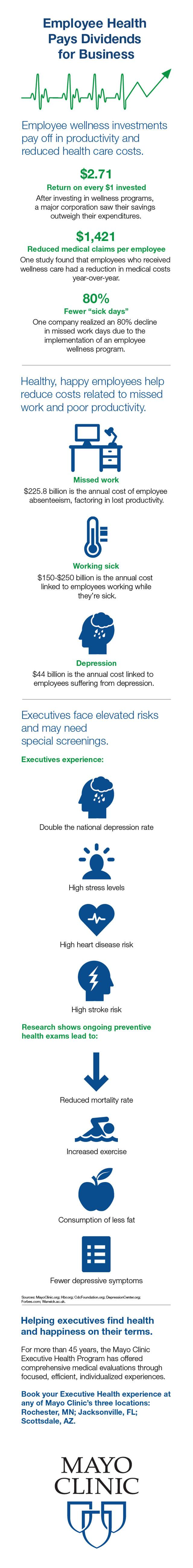 Infographic for Employee Health Benefits