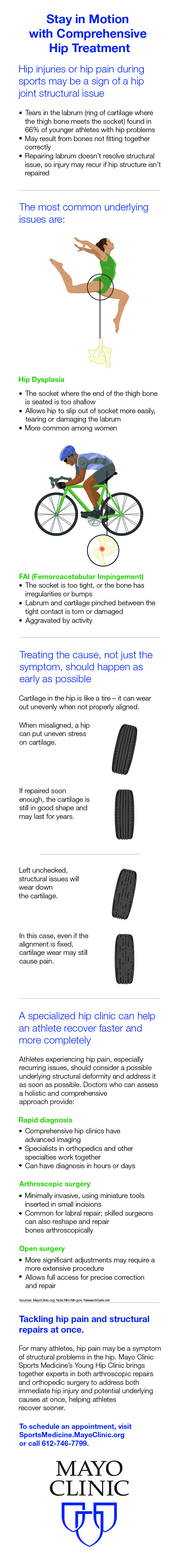 Infographic for hip pain and orthopedic surgery