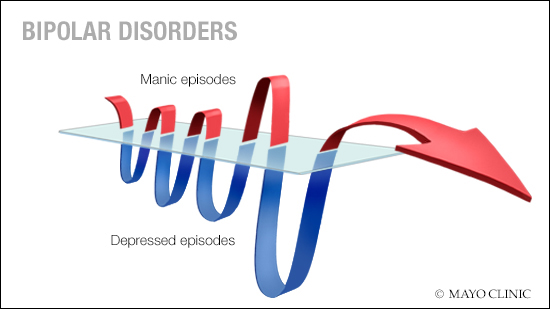 a medical illustration of the manic and depressed episodes of bipolar disorders