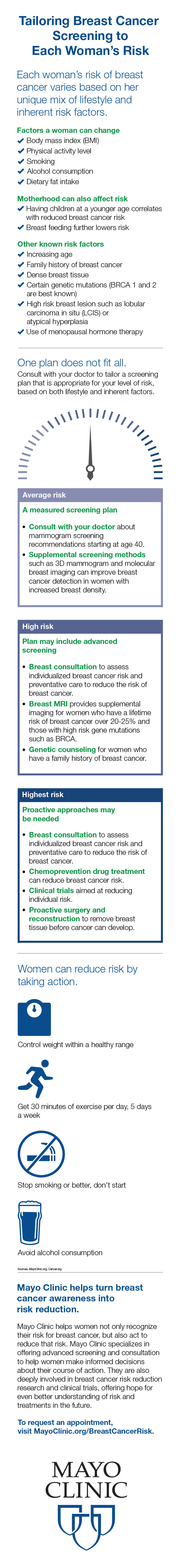 medical infographic for breast cancer risk and treatment
