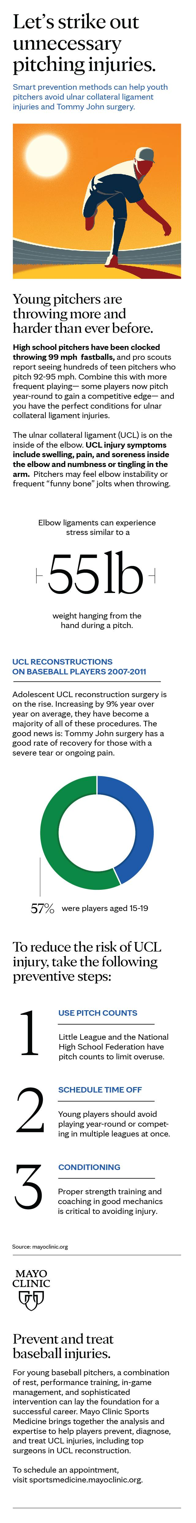 Infographic for Tommy John surgery