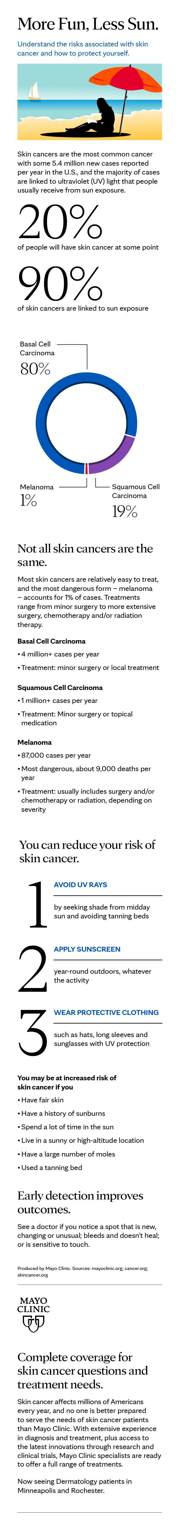 Infographic for skin cancers