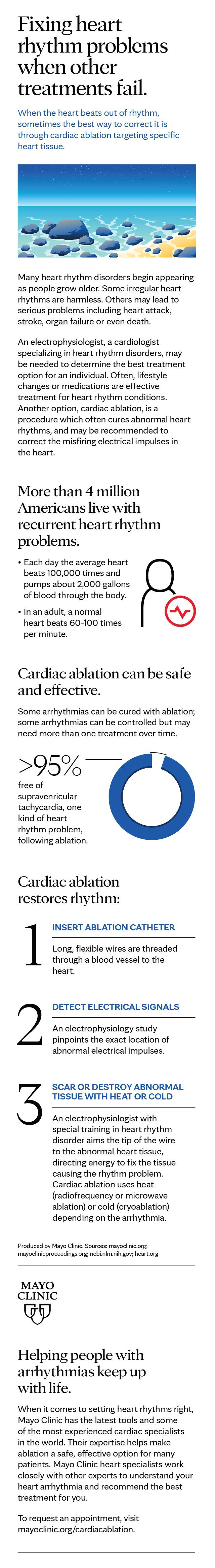 Infographic for cardiac ablation